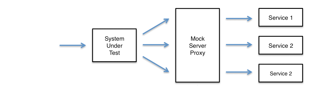 Recording service requests with MockServer Proxy